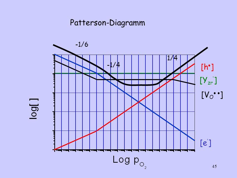 Patterson-Diagramm -1/6 -1/4 1/4 [h] [Yzr'] [VO ] [e']